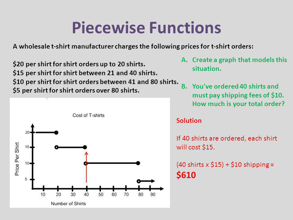 Piecewise Functions A wholesale t-shirt manufacturer charges the following prices for t-shirt orders: