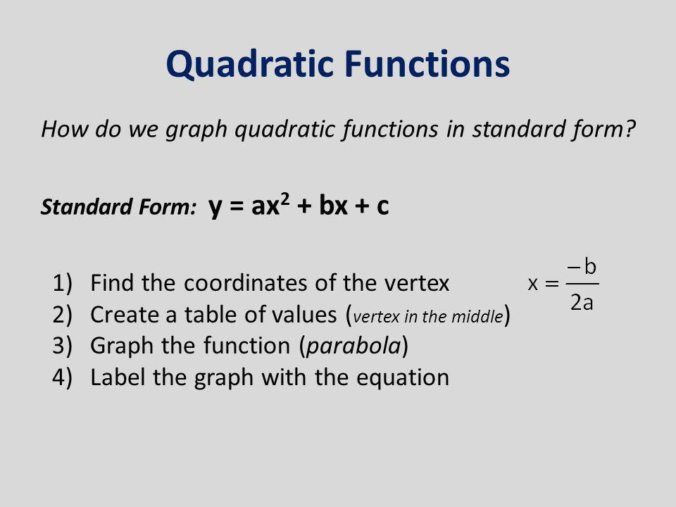 How to find the equation of a quadratic function from its graph