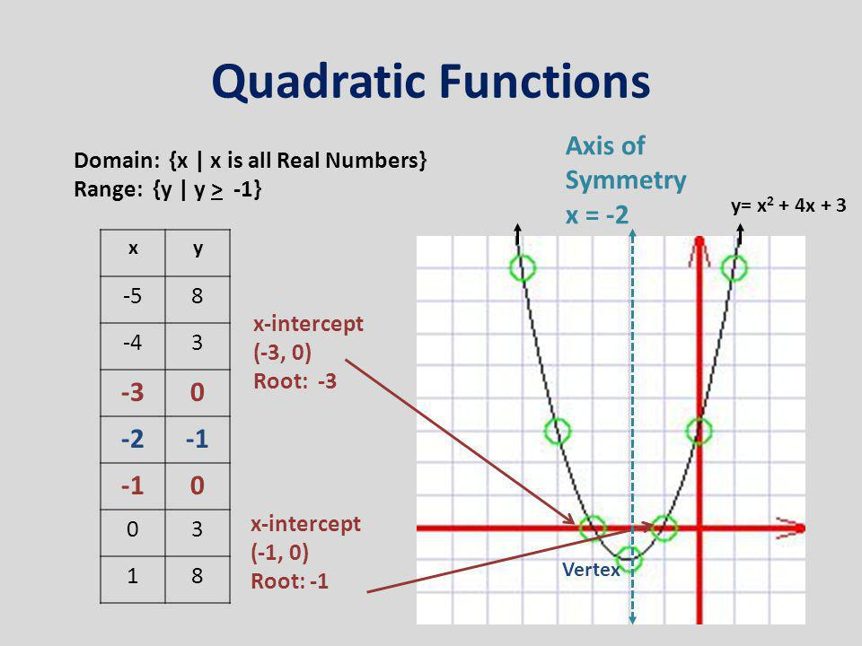 Quadratic Functions Axis of Symmetry x =