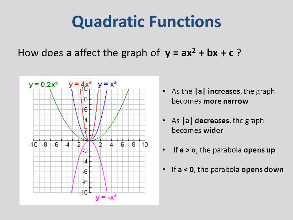 Quadratic Functions How does a affect the graph of y = ax2 + bx + c