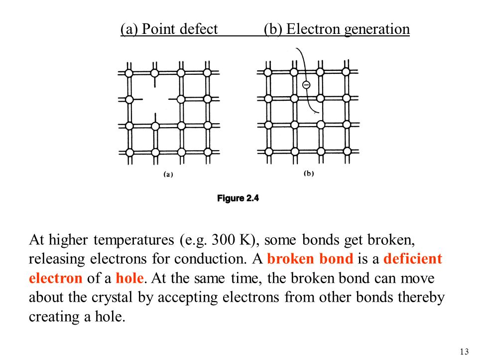(a) Point defect (b) Electron generation