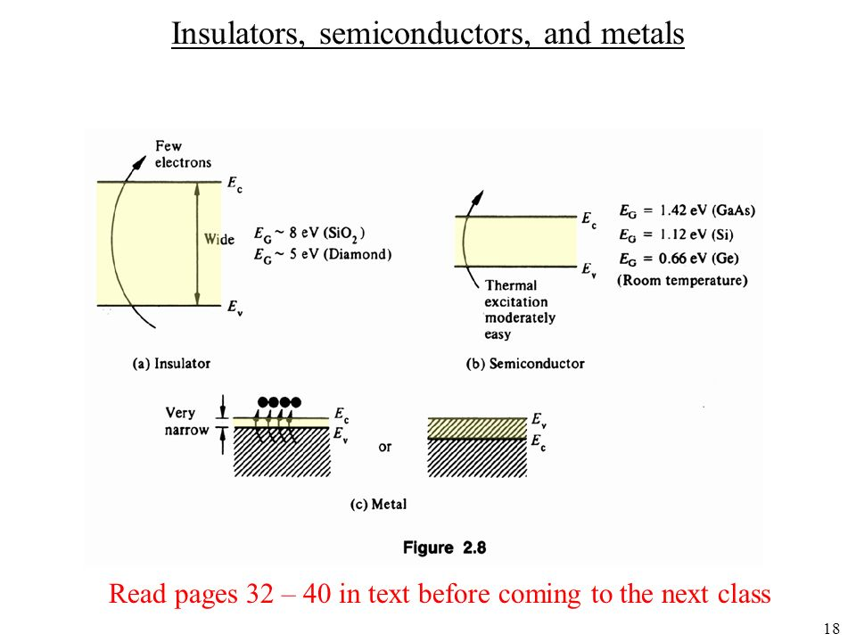 Insulators, semiconductors, and metals