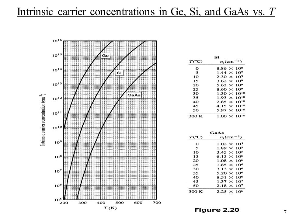 Intrinsic carrier concentrations in Ge, Si, and GaAs vs. T