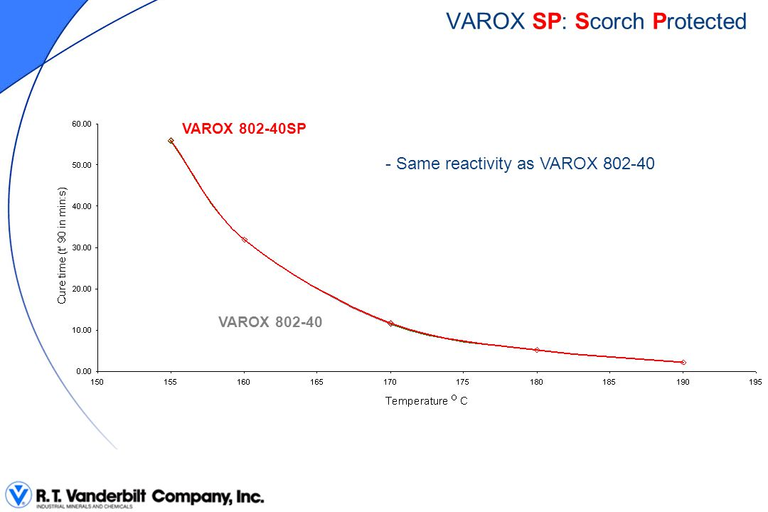 VAROX SP: Scorch Protected