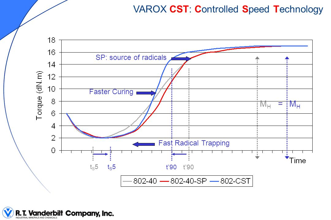 VAROX CST: Controlled Speed Technology