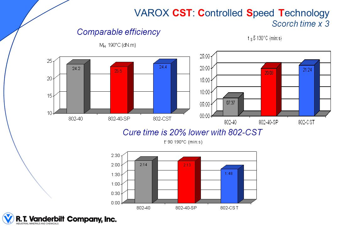 VAROX CST: Controlled Speed Technology Scorch time x 3