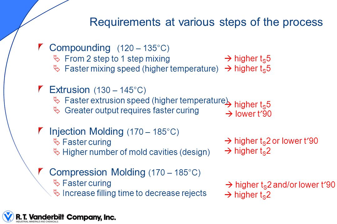 Requirements at various steps of the process