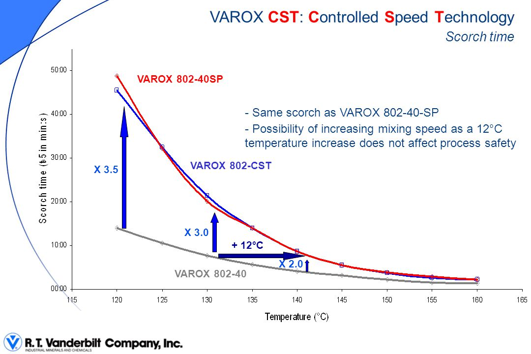 VAROX CST: Controlled Speed Technology Scorch time