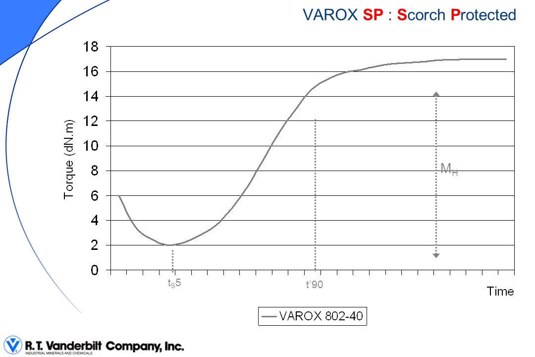 VAROX SP : Scorch Protected
