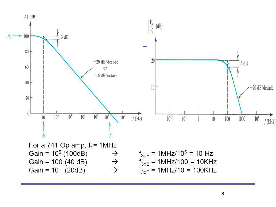 Gain = 105 (100dB)  f3dB = 1MHz/105 = 10 Hz