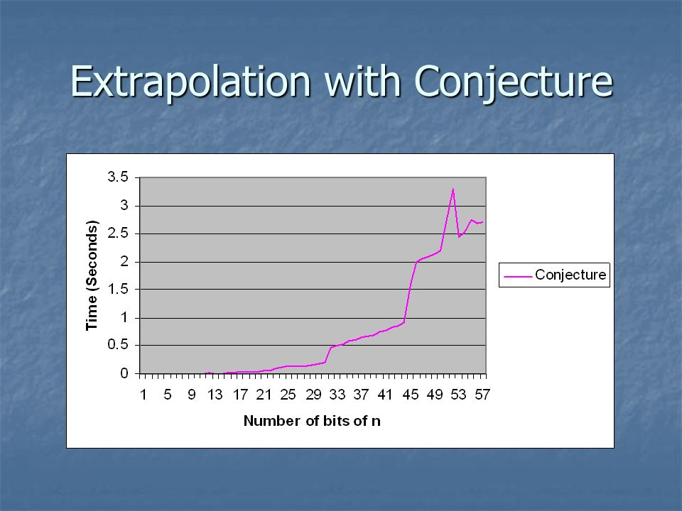 Extrapolation with Conjecture