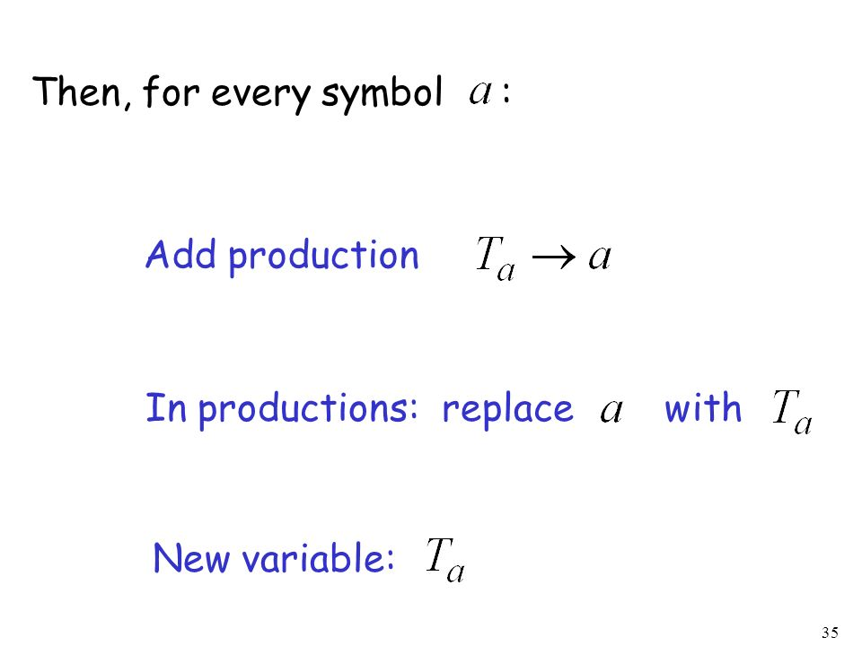 Then, for every symbol : Add production In productions: replace with New variable: