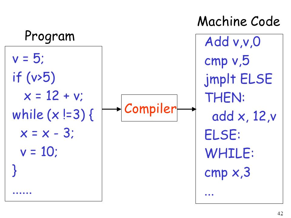 Machine Code Program. Add v,v,0. cmp v,5. jmplt ELSE. THEN: add x, 12,v. ELSE: WHILE: cmp x,3.