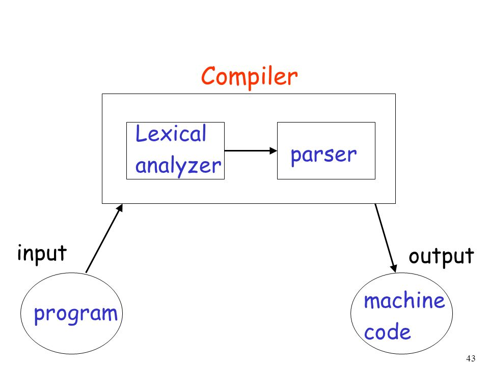 Compiler Lexical analyzer parser input output machine code program
