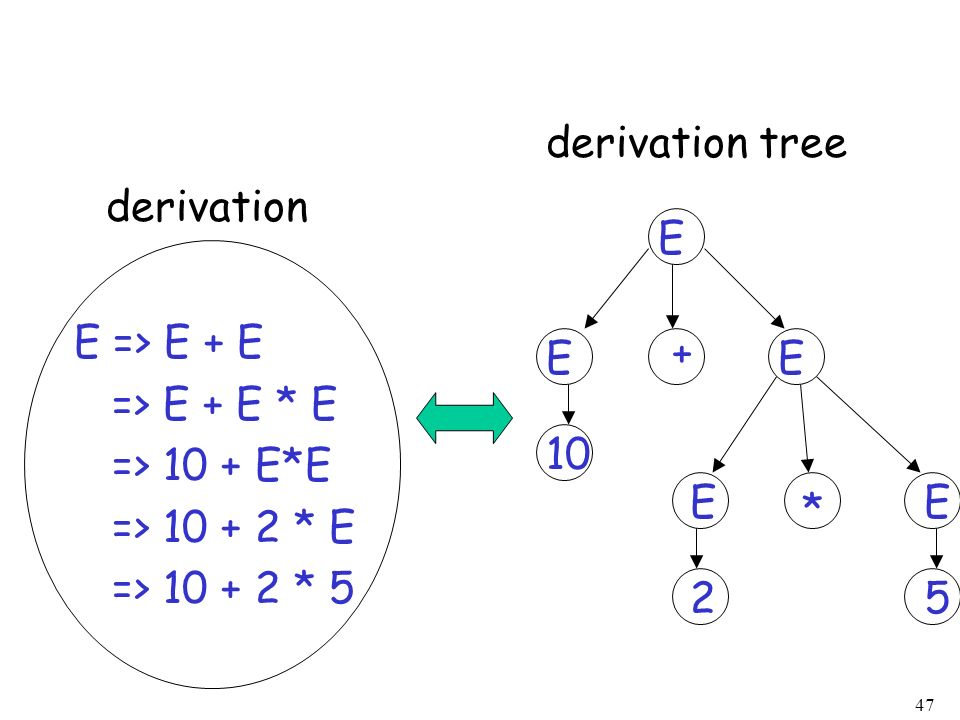 derivation tree derivation. E. E => E + E. => E + E * E. => 10 + E*E. => 10 + 2 * E. => 10 + 2 * 5.