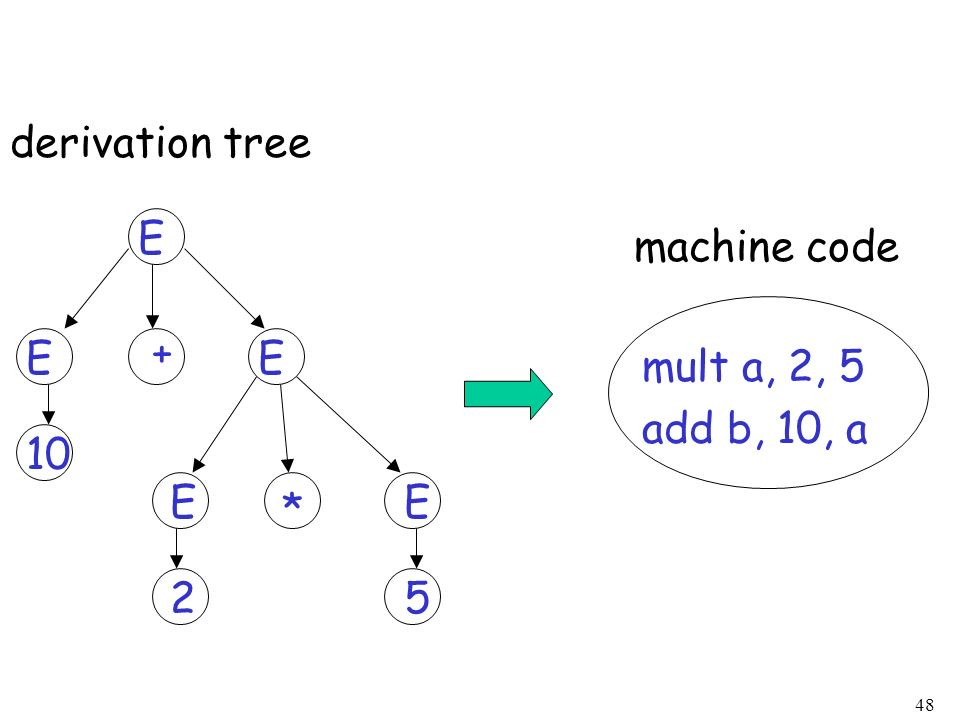 derivation tree E machine code E + E mult a, 2, 5 add b, 10, a 10 E E * 2 5