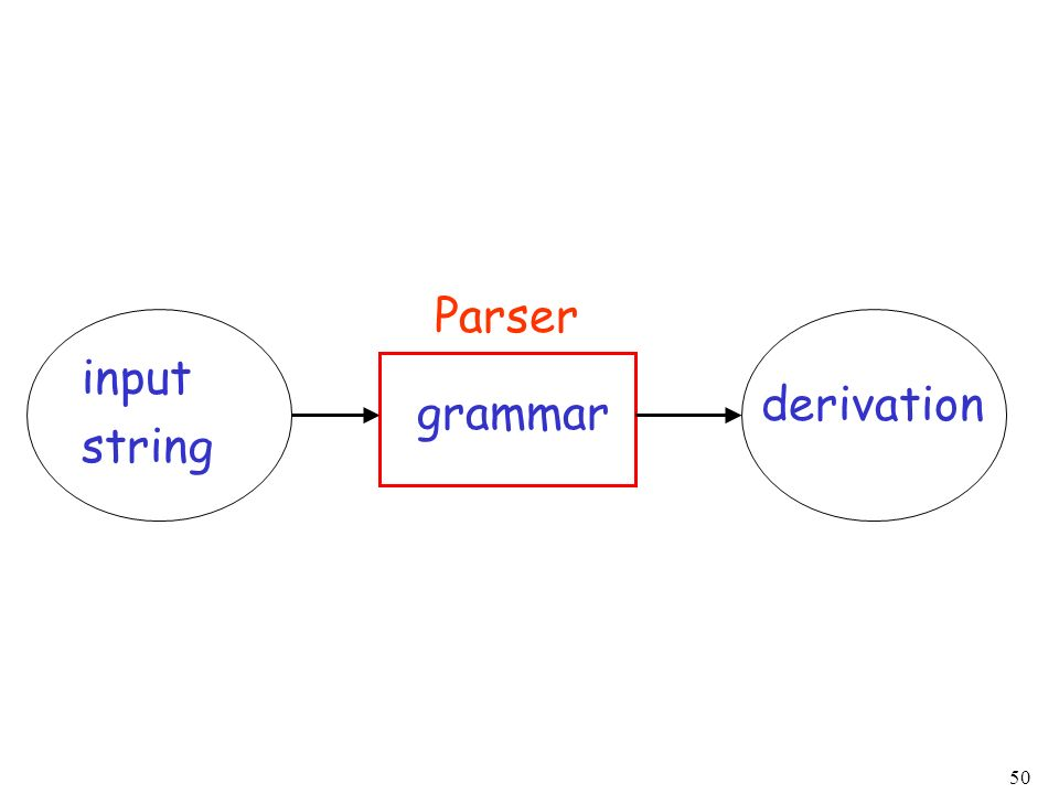 Parser input string derivation grammar