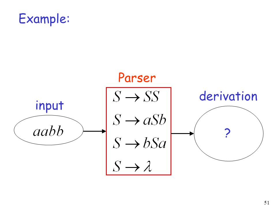 Example: Parser derivation input
