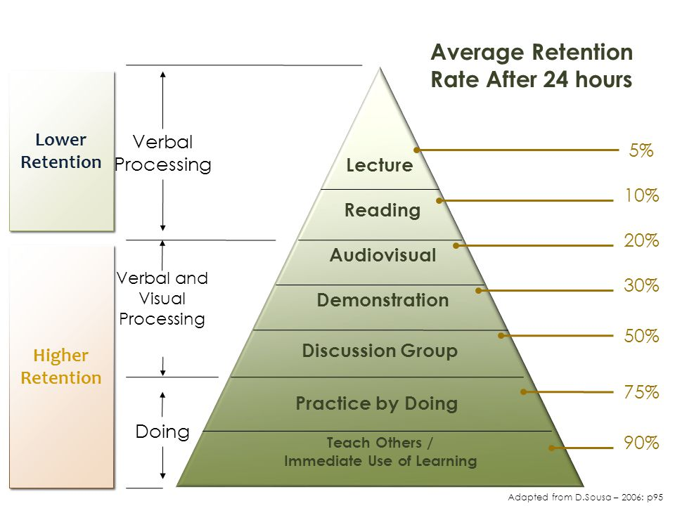 Average Retention Rate After 24 hours Immediate Use of Learning