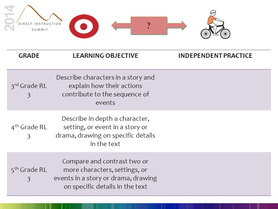GRADE LEARNING OBJECTIVE INDEPENDENT PRACTICE 3rd Grade RL 3