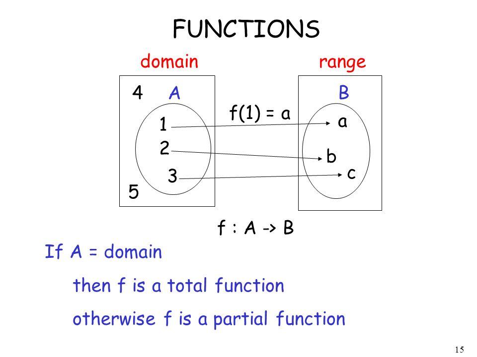 FUNCTIONS domain range 4 A B f(1) = a a 1 2 b c 3 5 f : A -> B