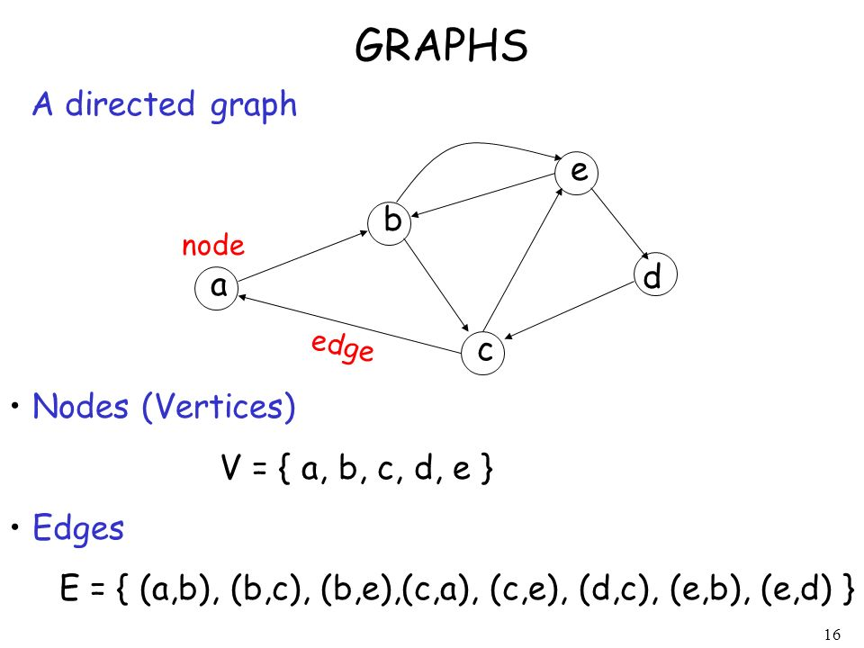 GRAPHS A directed graph e b d a c Nodes (Vertices)
