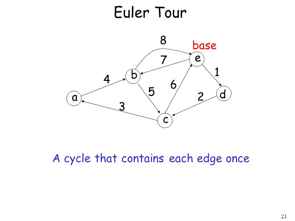 Euler Tour 8 base e 7 1 b 4 6 5 d a 2 3 c A cycle that contains each edge once