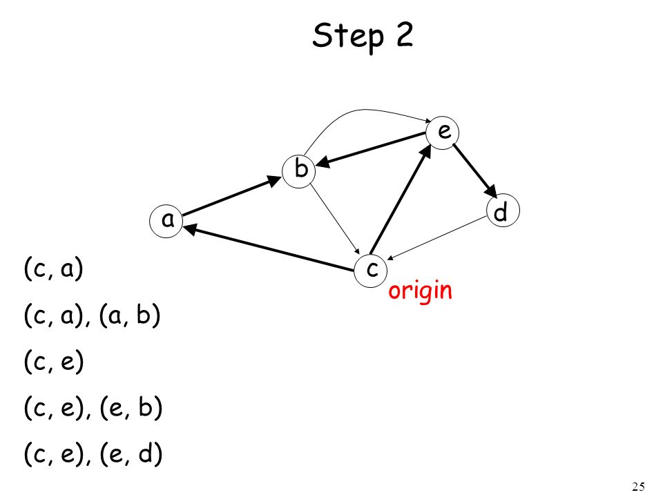 Step 2 e b d a (c, a) (c, a), (a, b) (c, e) (c, e), (e, b)