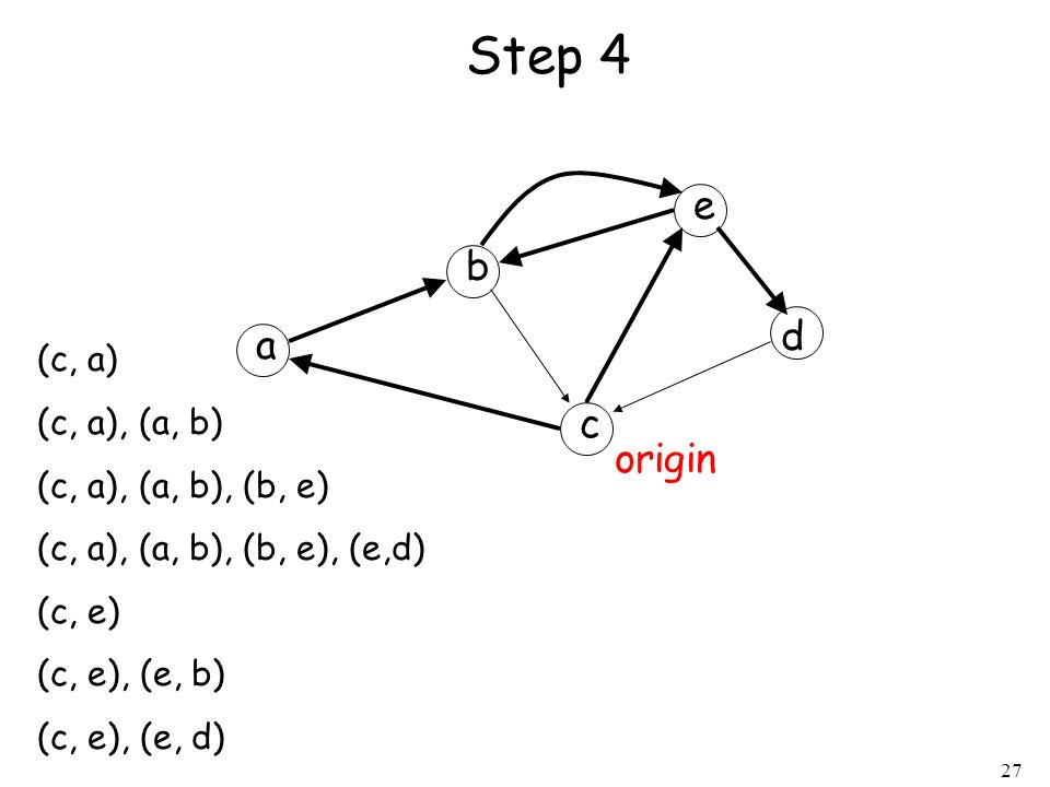 Step 4 e b d a c origin (c, a) (c, a), (a, b) (c, a), (a, b), (b, e)