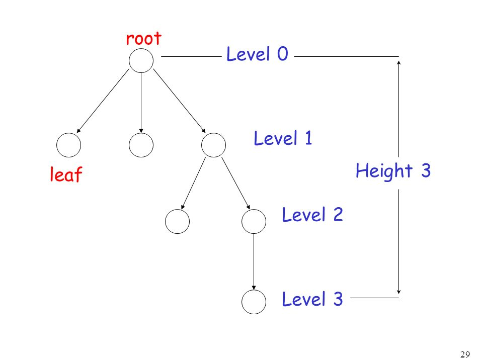 root Level 0 Level 1 Height 3 leaf Level 2 Level 3