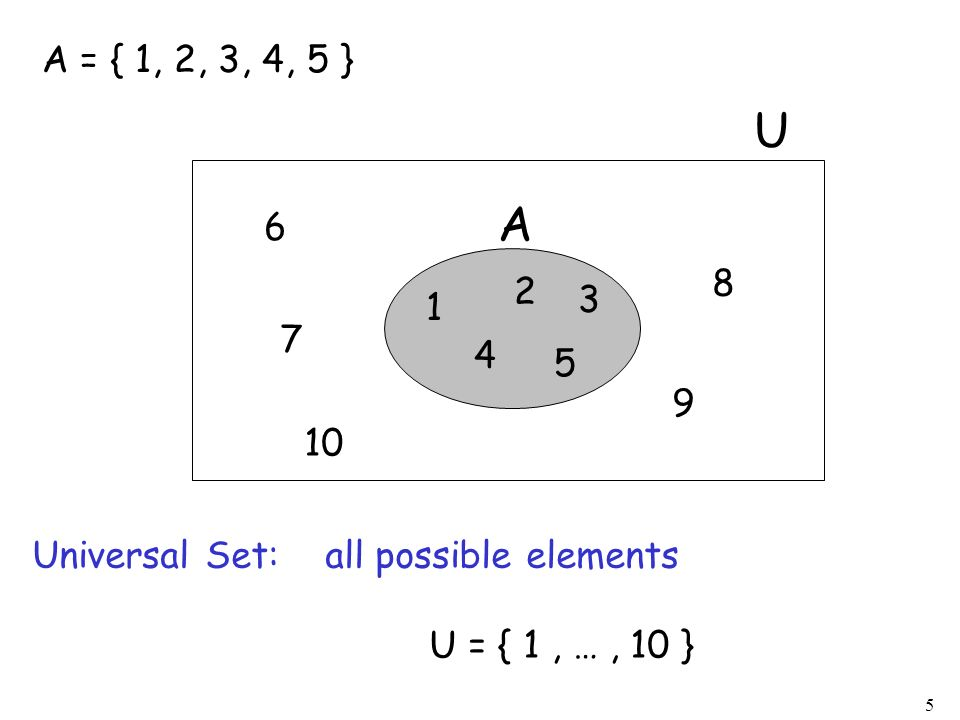 A = { 1, 2, 3, 4, 5 } 1. 2. 3. 4. 5. A. U. 6. 7. 8. 9. 10. Universal Set: all possible elements.