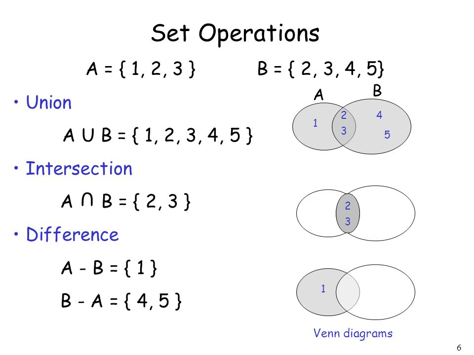 Set Operations A = { 1, 2, 3 } B = { 2, 3, 4, 5} Union