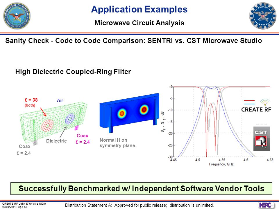 Application Examples Microwave Circuit Analysis. Sanity Check - Code to Code Comparison: SENTRI vs. CST Microwave Studio.