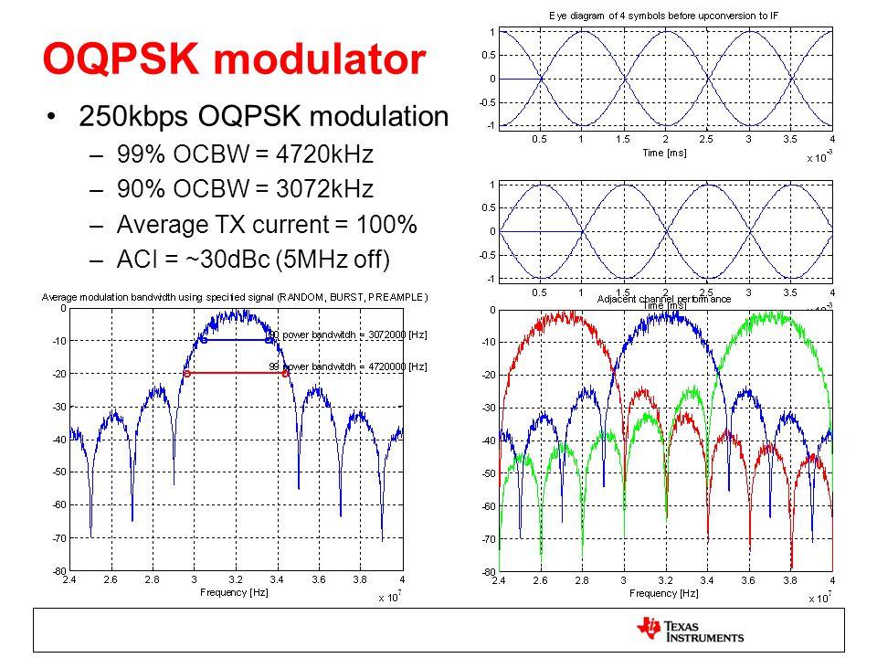 OQPSK modulator 250kbps OQPSK modulation 99% OCBW = 4720kHz