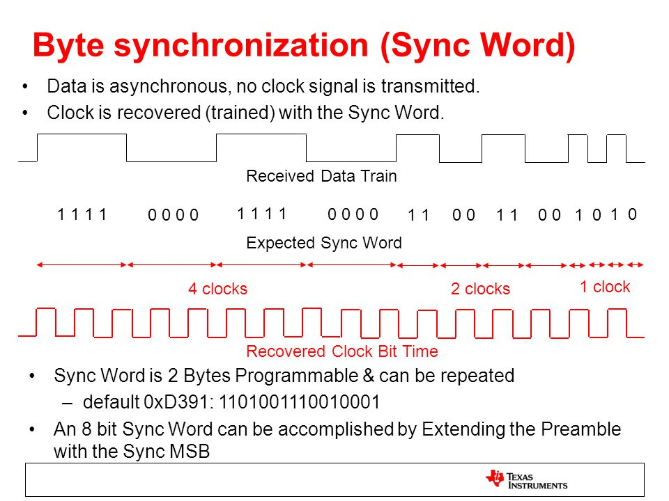 Byte synchronization (Sync Word)