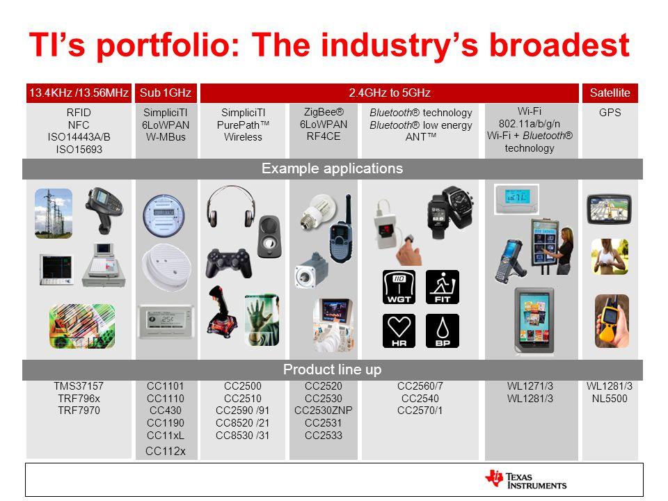 TI's portfolio: The industry's broadest