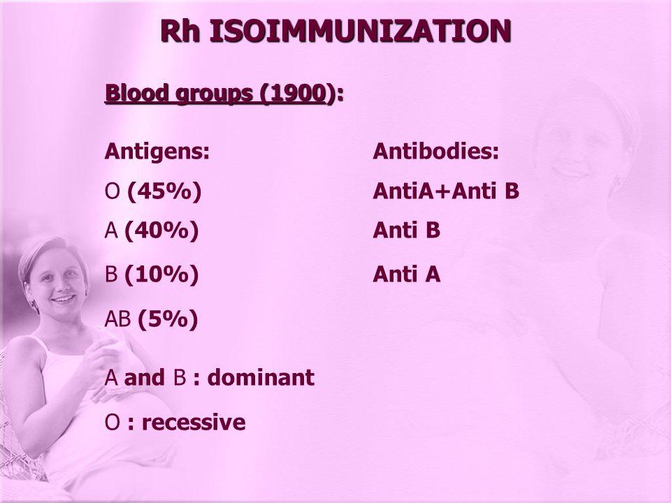 Rh ISOIMMUNIZATION Blood groups (1900): Antigens: Antibodies: