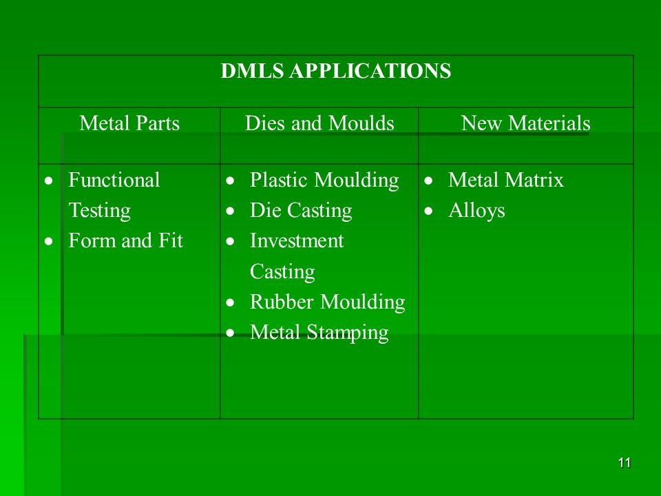 DMLS APPLICATIONSMetal Parts. Dies and Moulds. New Materials. Functional Testing. Form and Fit. Plastic Moulding.