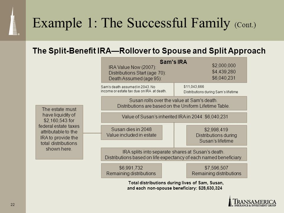 Example 1: The Successful Family (Cont.)