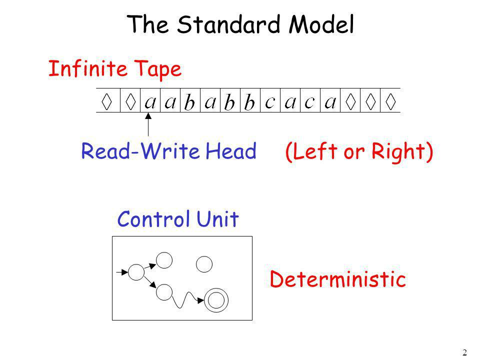 The Standard Model Infinite Tape Read-Write Head (Left or Right)