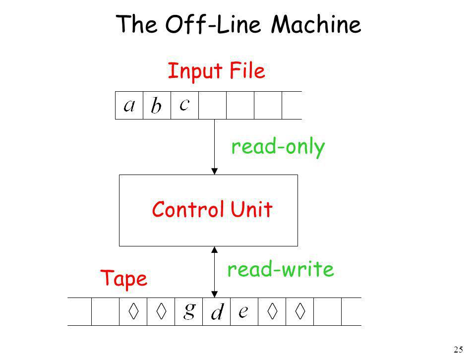 The Off-Line Machine Input File read-only Control Unit read-write Tape