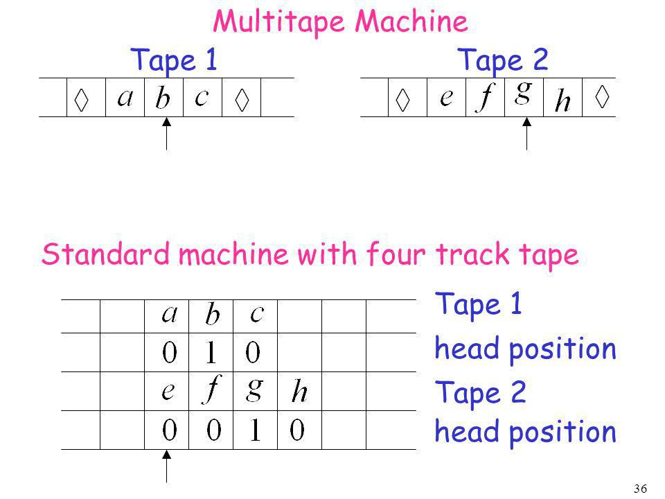 Multitape Machine Tape 1. Tape 2. Standard machine with four track tape. Tape 1. head position.