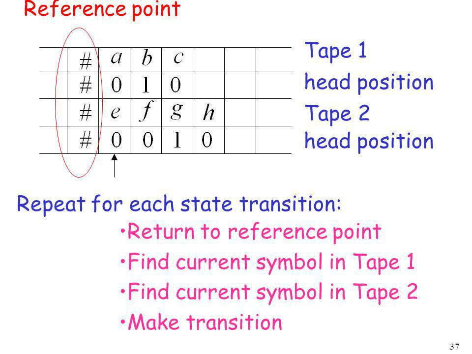 Reference point Tape 1. head position. Tape 2. head position. Repeat for each state transition: