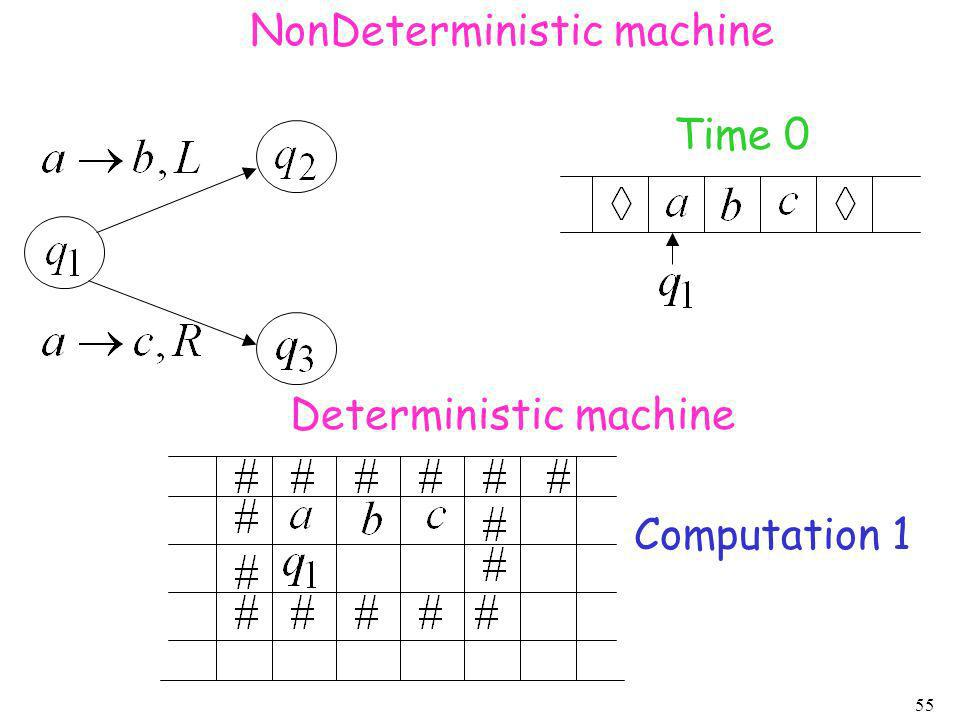 NonDeterministic machine