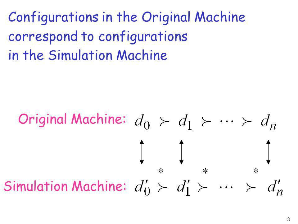 Configurations in the Original Machine