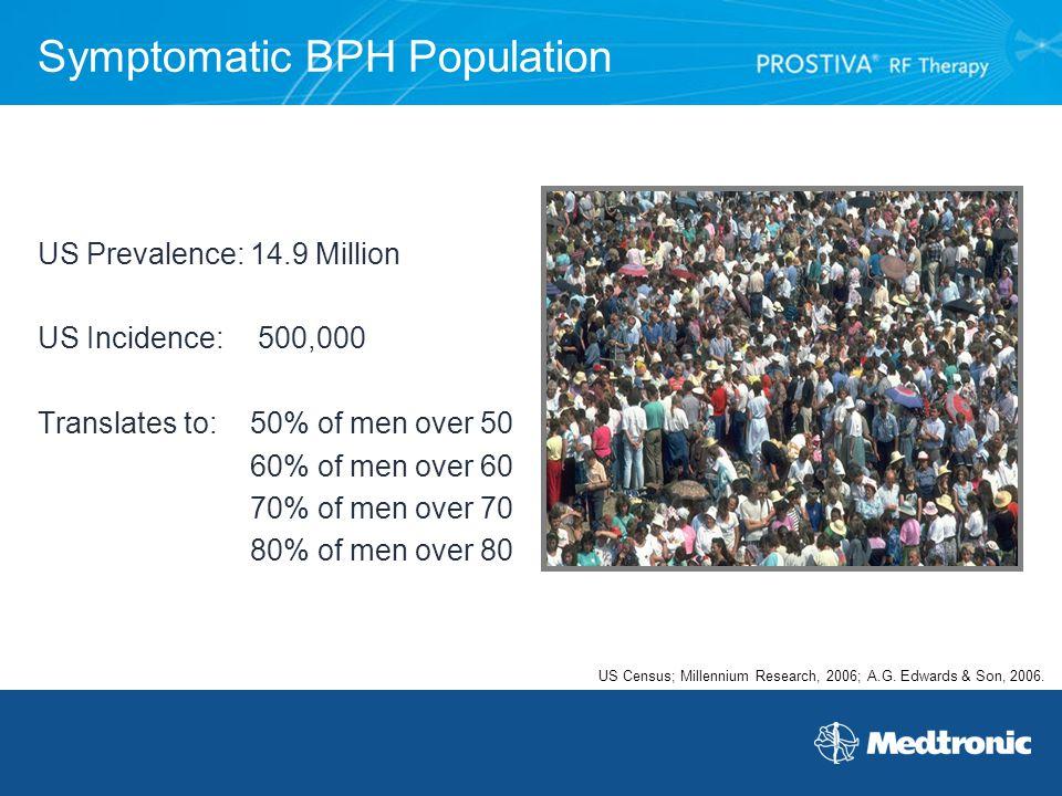 Symptomatic BPH Population