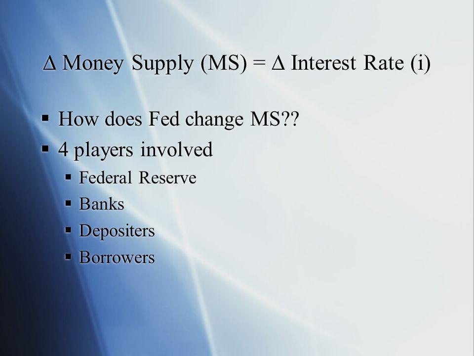 ∆ Money Supply (MS) = ∆ Interest Rate (i)