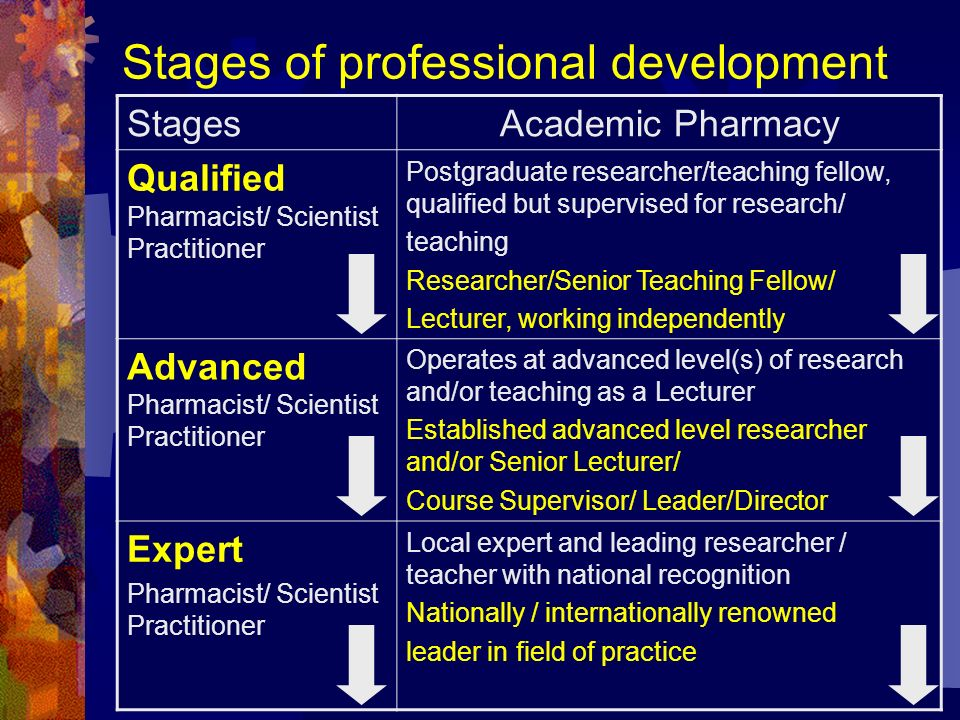 Stages of professional development