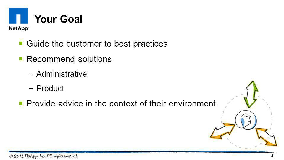 Your Goal Guide the customer to best practices Recommend solutions