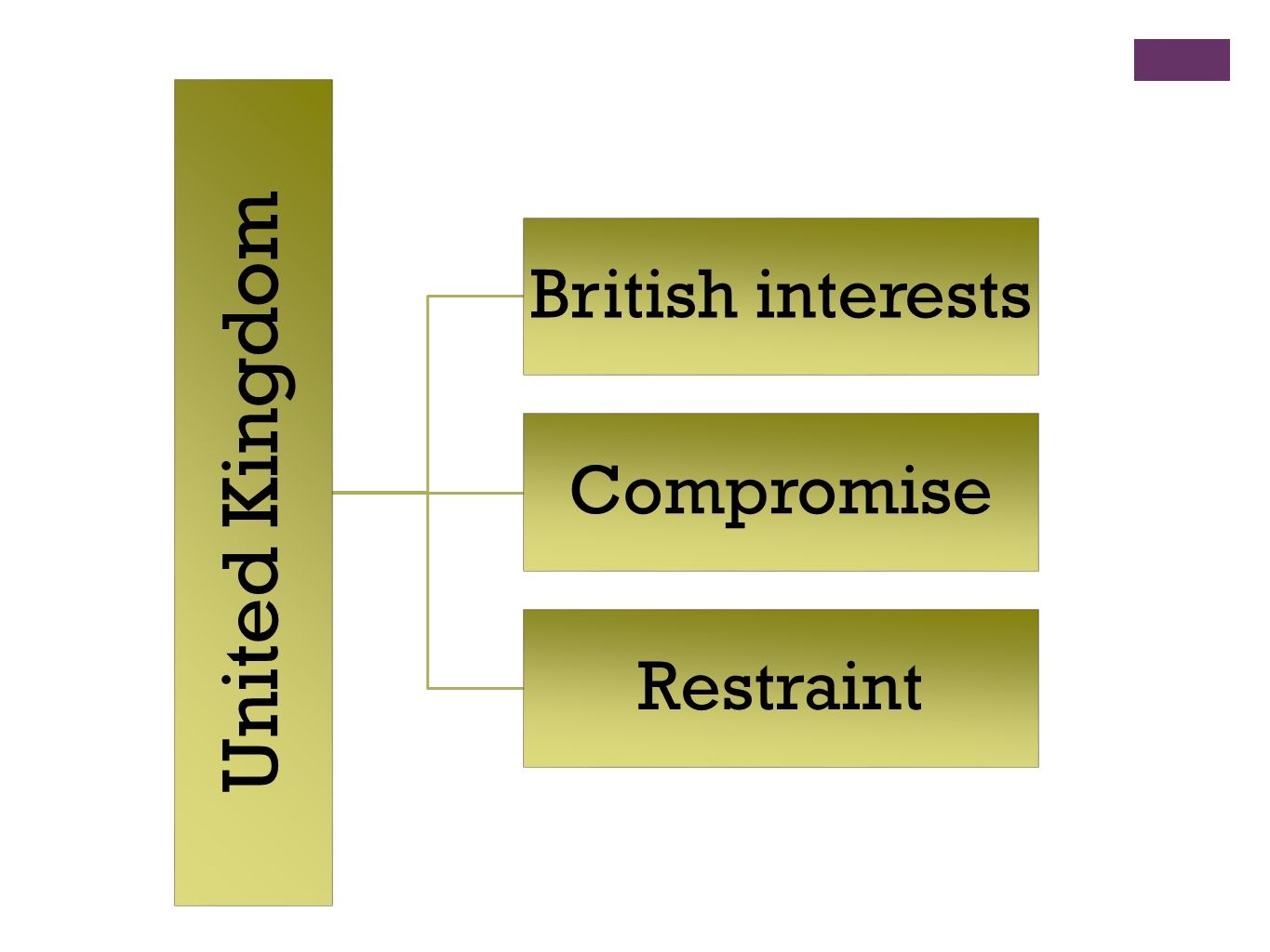 United Kingdom British interests Compromise Restraint